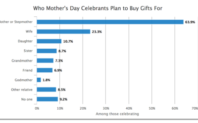 8 Must-Try Mother's Day Marketing Ideas to Grow Your Store