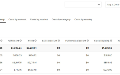 How to Use Etsy Promoted Listings to Grow Your Store in 2019